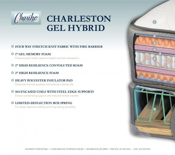 Chariho Furniture Charleston Gel Hybrid Spec Card page 001 wpcf 610x541